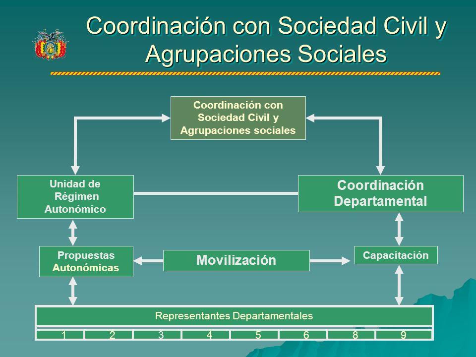 Coordinación con Sociedad Civil y Agrupaciones Sociales Coordinación con Sociedad Civil y Agrupaciones sociales Propuestas Autonómicas Movilización Capacitación Coordinación Departamental Representantes Departamentales 12345689 Unidad de Régimen Autonómico