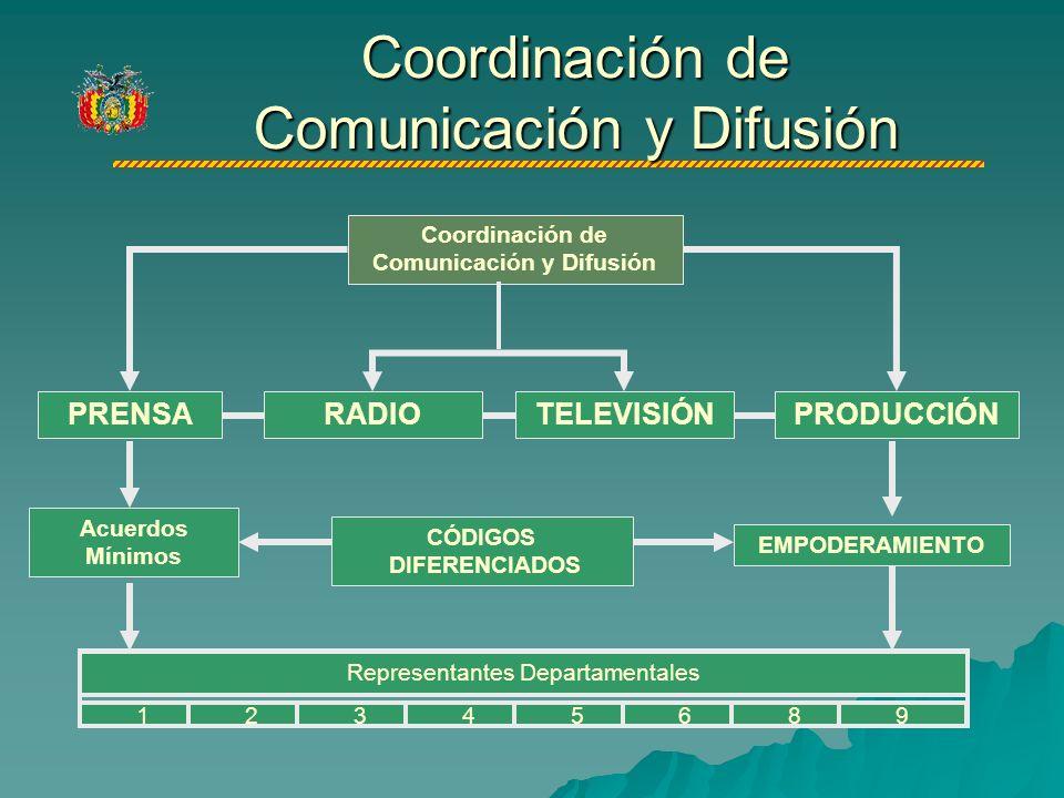 Coordinación de Comunicación y Difusión TELEVISIÓN Acuerdos Mínimos CÓDIGOS DIFERENCIADOS EMPODERAMIENTO RADIO Representantes Departamentales 12345689 PRENSAPRODUCCIÓN Coordinación de Comunicación y Difusión
