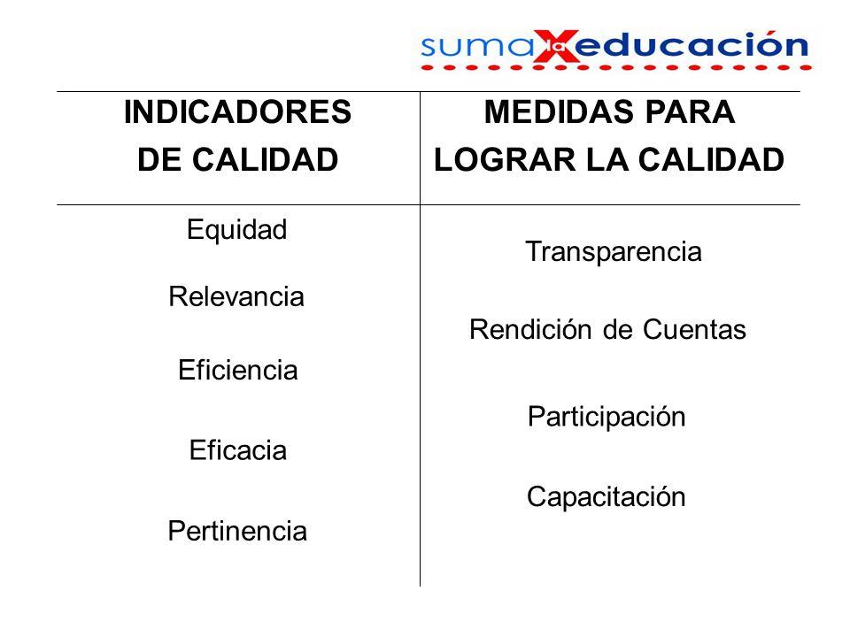 Capacitación Pertinencia Eficacia Participación Eficiencia Rendición de Cuentas Relevancia Transparencia Equidad MEDIDAS PARA LOGRAR LA CALIDAD INDICADORES DE CALIDAD