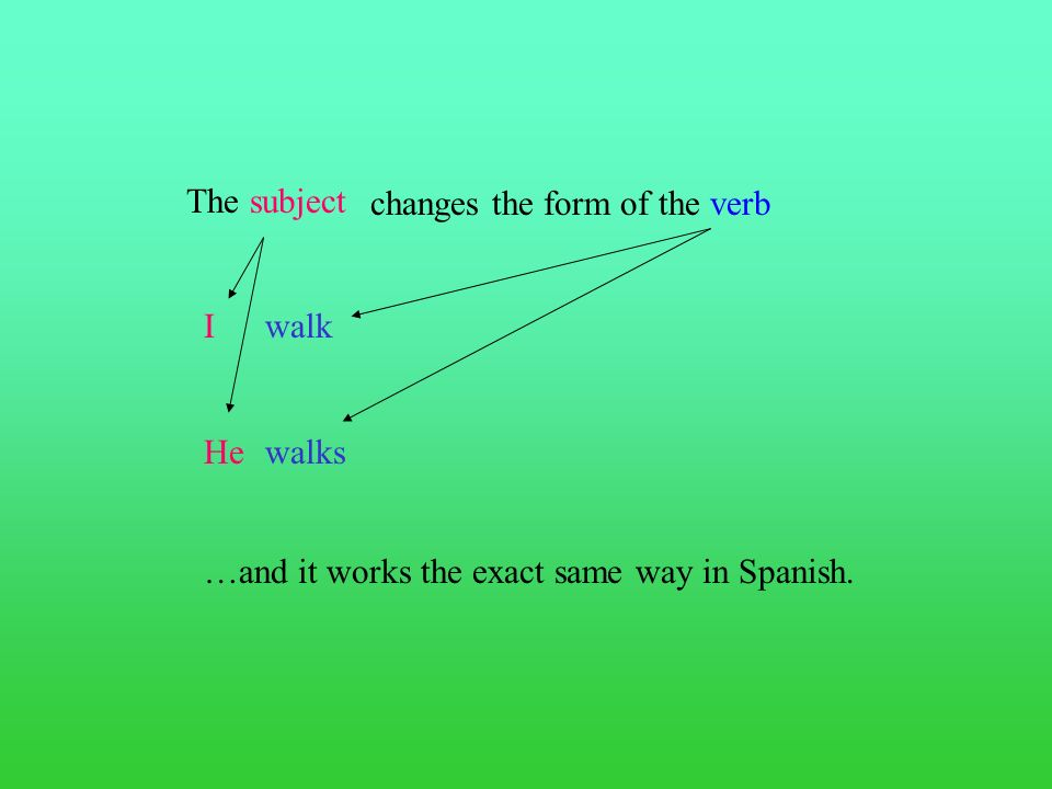 ¡A practicar! Practicamos con el verbo: Patinar You must write a full verb chart with pronouns.
