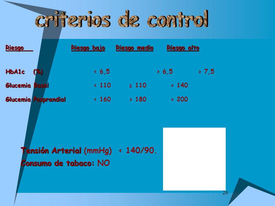 26 RiesgoRiesgo bajoRiesgo medioRiesgo alto Riesgo Riesgo bajo Riesgo medio Riesgo alto HbA1c (%) HbA1c (%) 6,5> 7,5 Glucemia Basal Glucemia Basal 140