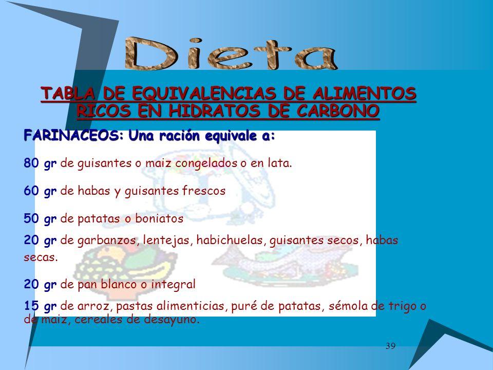 39 TABLA DE EQUIVALENCIAS DE ALIMENTOS RICOS EN HIDRATOS DE CARBONO FARINACEOS: Una ración equivale a: 80 gr de guisantes o maiz congelados o en lata.
