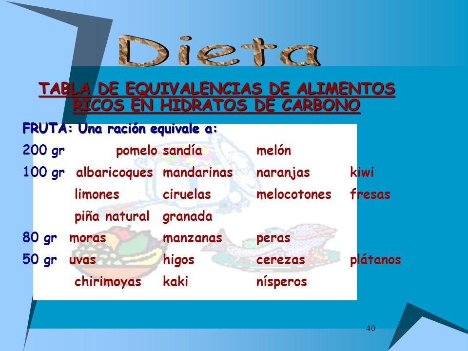 40 TABLA DE EQUIVALENCIAS DE ALIMENTOS RICOS EN HIDRATOS DE CARBONO FRUTA: Una ración equivale a: 200 grpomelosandíamelón 100 gr albaricoquesmandarina