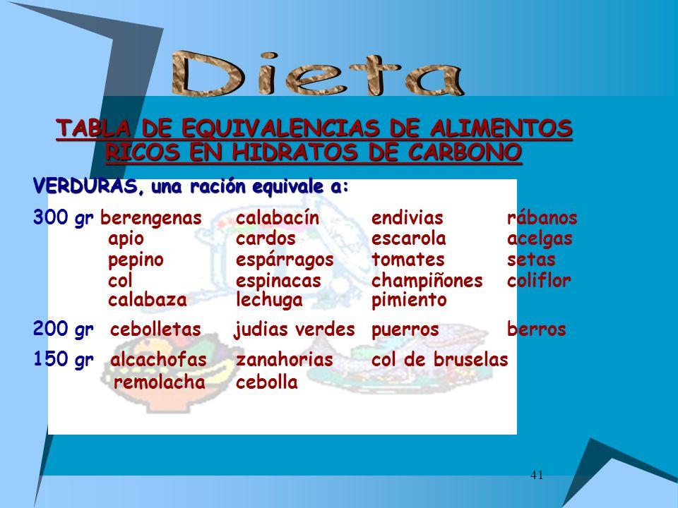41 TABLA DE EQUIVALENCIAS DE ALIMENTOS RICOS EN HIDRATOS DE CARBONO VERDURAS, una ración equivale a: 300 grberengenascalabacínendiviasrábanos apiocard