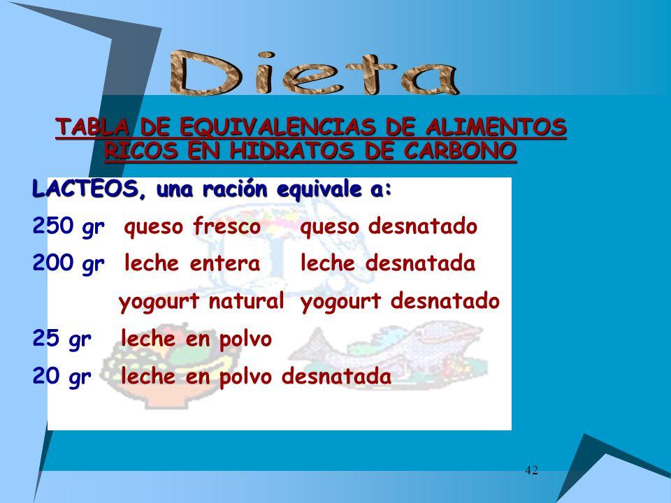 42 TABLA DE EQUIVALENCIAS DE ALIMENTOS RICOS EN HIDRATOS DE CARBONO LACTEOS, una ración equivale a: 250 gr queso fresco queso desnatado 200 gr leche e