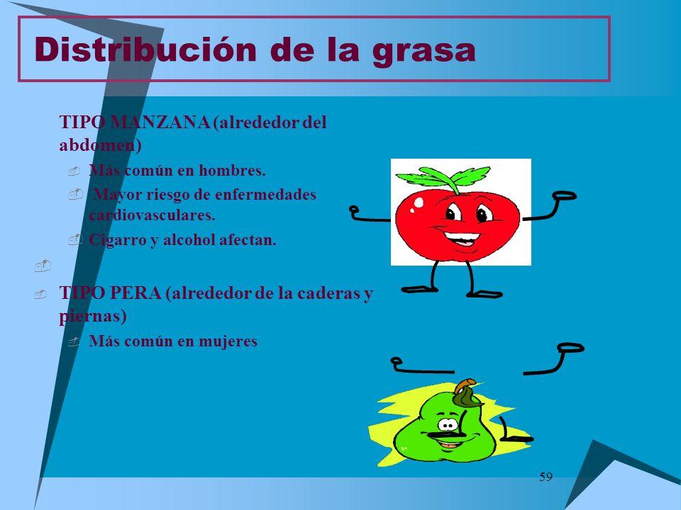 59 TIPO MANZANA (alrededor del abdomen) Más común en hombres. Mayor riesgo de enfermedades cardiovasculares. Cigarro y alcohol afectan. TIPO PERA (alr