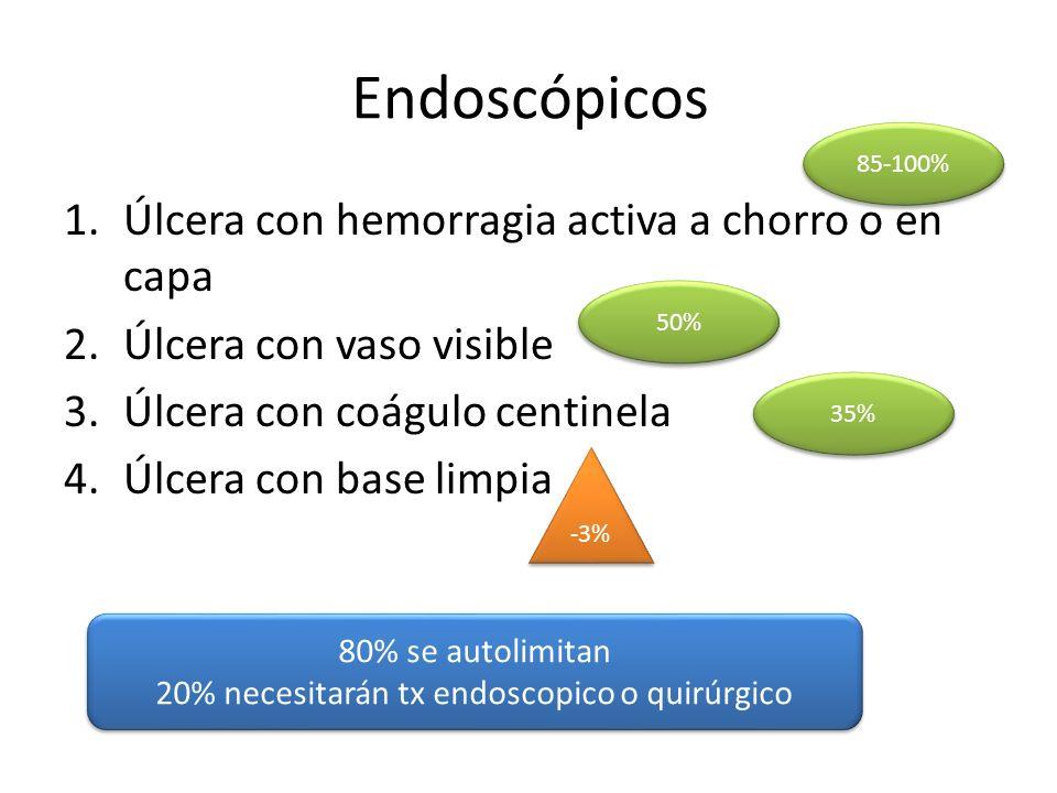 85-100% Endoscópicos 1.Úlcera con hemorragia activa a chorro o en capa 2.Úlcera con vaso visible 3.Úlcera con coágulo centinela 4.Úlcera con base limpia 50% 35% -3% 80% se autolimitan 20% necesitarán tx endoscopico o quirúrgico 80% se autolimitan 20% necesitarán tx endoscopico o quirúrgico