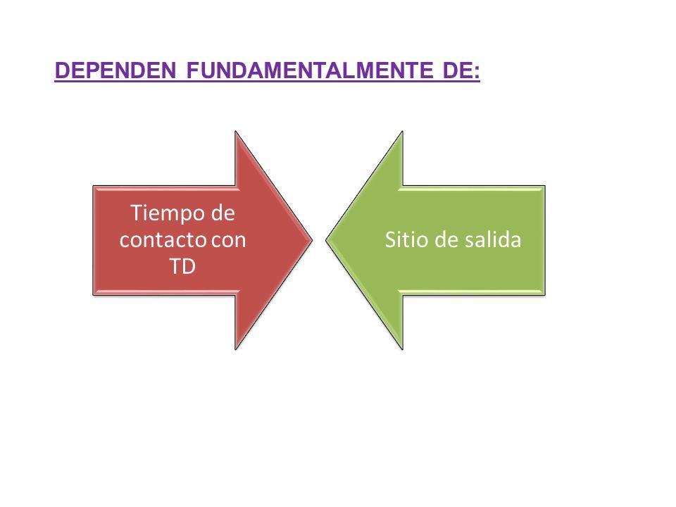 Tiempo de contacto con TD Sitio de salida DEPENDEN FUNDAMENTALMENTE DE: