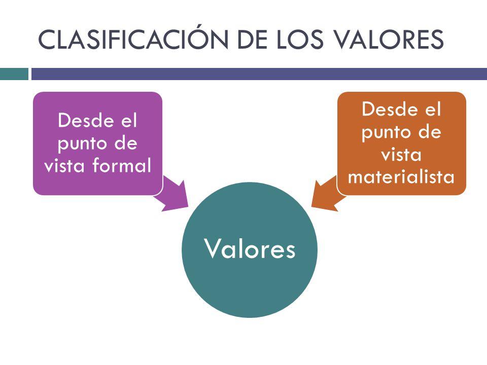 CLASIFICACIÓN DE LOS VALORES Valores Desde el punto de vista formal Desde el punto de vista materialista