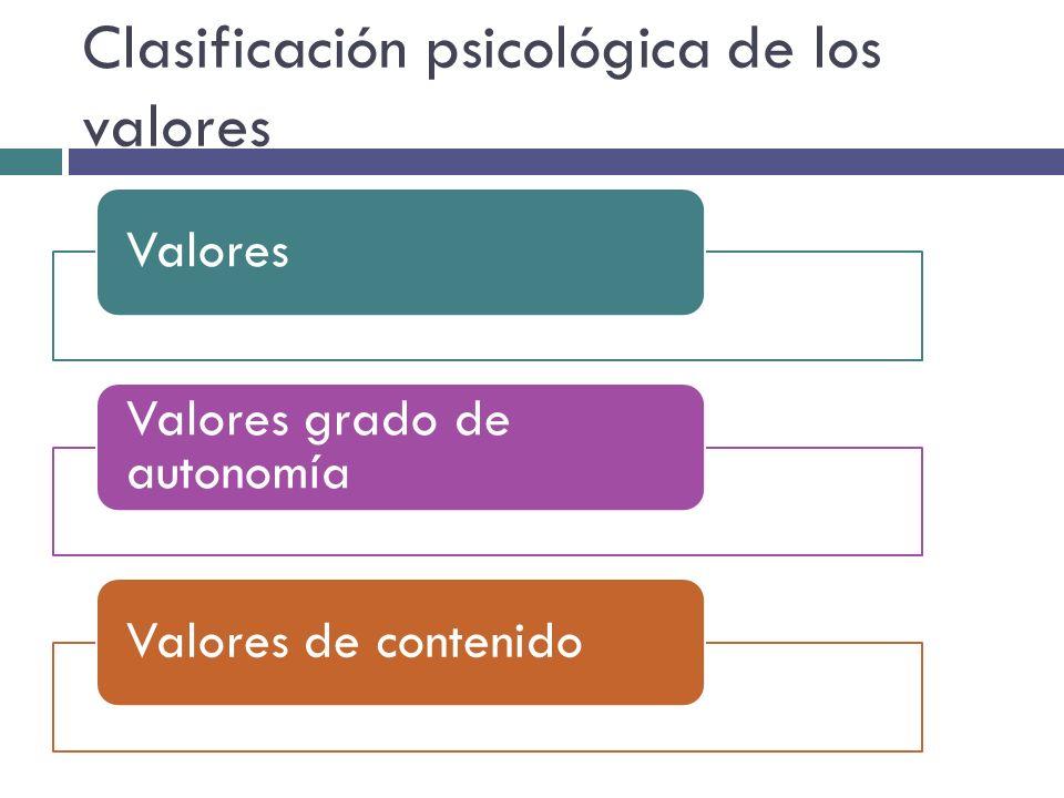 Clasificación psicológica de los valores Valores Valores grado de autonomía Valores de contenido