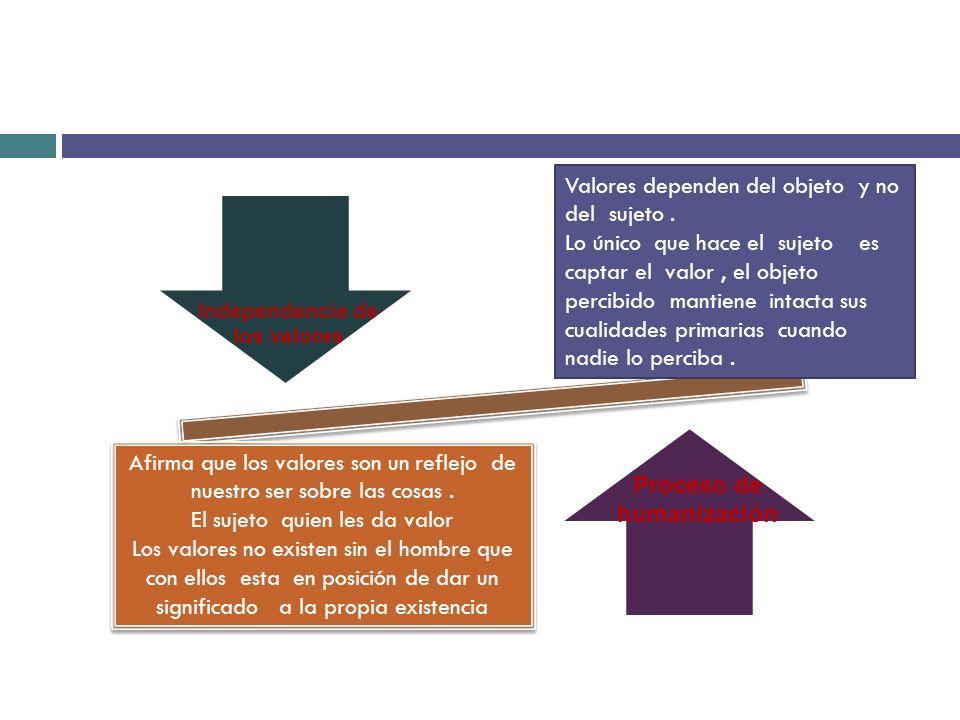 Valores por grado de autonomìa adaptativosReactivos.autonomos