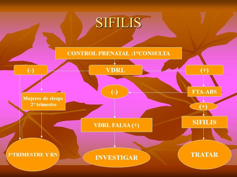 SIFILIS CONTROL PRENATAL :1°CONSULTA (+)VDRL(-) FTA-ABS VDRL FALSA (+) SIFILIS TRATAR INVESTIGAR 3°TRIMESTRE Y RN Mujeres de riesgo 2° trimestre (+) (