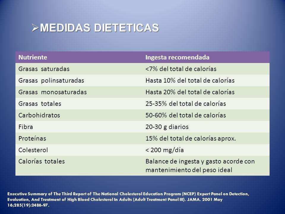 MEDIDAS DIETETICAS MEDIDAS DIETETICAS NutrienteIngesta recomendada Grasas saturadas<7% del total de calorías Grasas polinsaturadasHasta 10% del total