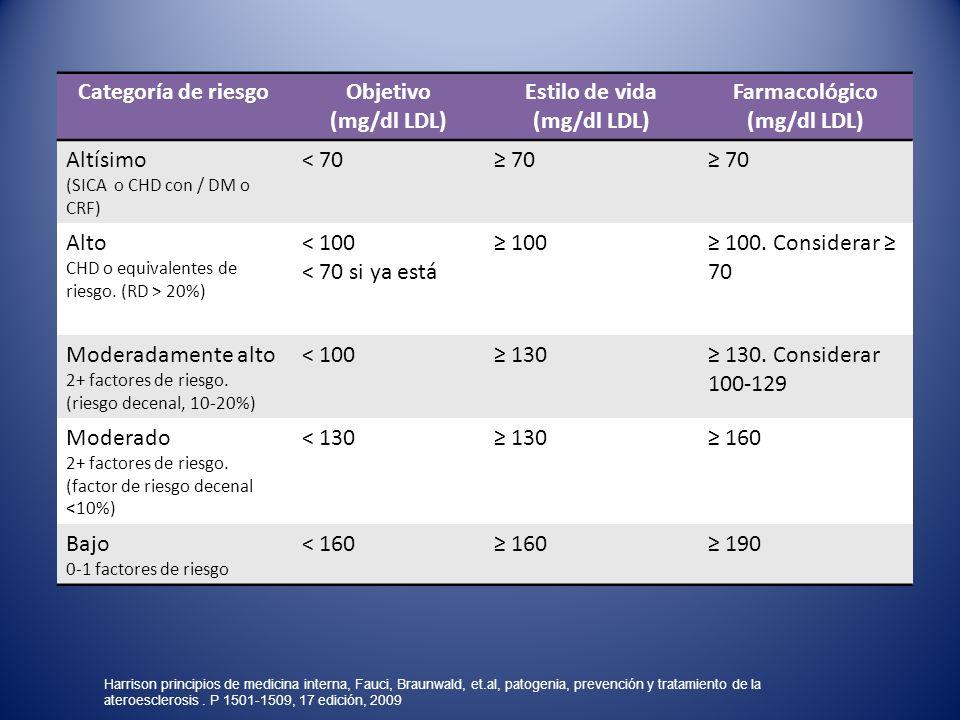 Categoría de riesgoObjetivo (mg/dl LDL) Estilo de vida (mg/dl LDL) Farmacológico (mg/dl LDL) Altísimo (SICA o CHD con / DM o CRF) < 70 70 Alto CHD o e