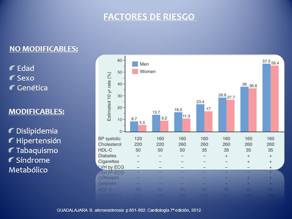 RESISTENCIA A LA INSULINA Y LÍPIDOS RESISTENCIA A LA INSULINA Y LÍPIDOS Insulina Adipocitos ácidos grasos libres hígado Triglicerios VLDL triglicéridos lipoproteínas de muy baja densidad (VLDL) lipoproteínas de baja densidad (HDL) triglicéridos lipoproteínas de muy baja densidad (VLDL) lipoproteínas de baja densidad (HDL) Resistencia a la insulina causa hiperlipidemia aterogenica GUADALAJARA B.