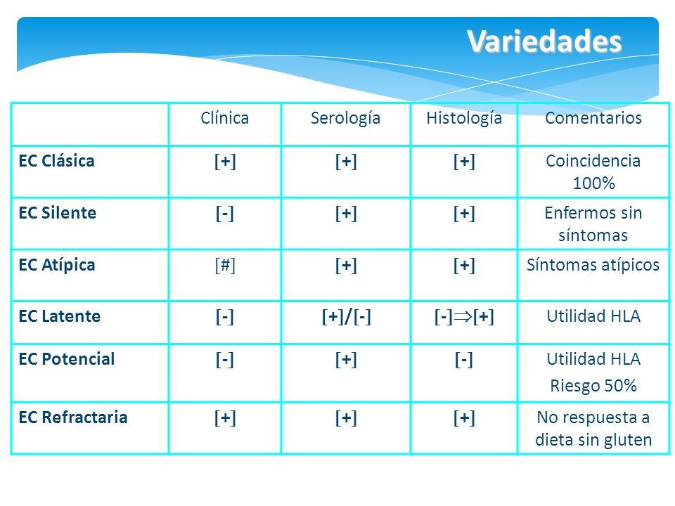 Variedades ClínicaSerologíaHistologíaComentarios EC Clásica +++ Coincidencia 100% EC Silente -++ Enfermos sin síntomas EC Atípica #++ Síntomas atípico
