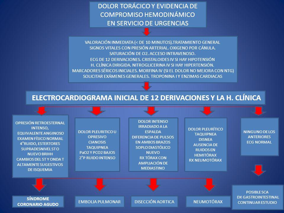 DOLOR TORÁCICO Y EVIDENCIA DE COMPROMISO HEMODINÁMICO EN SERVICIO DE URGENCIAS VALORACIÓN INMEDIATA (< DE 10 MINUTOS).TRATAMIENTO GENERAL SIGNOS VITAL