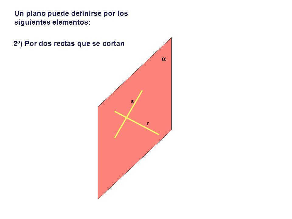 Un plano puede definirse por los siguientes elementos: 3º) Por dos rectas paralelas r s