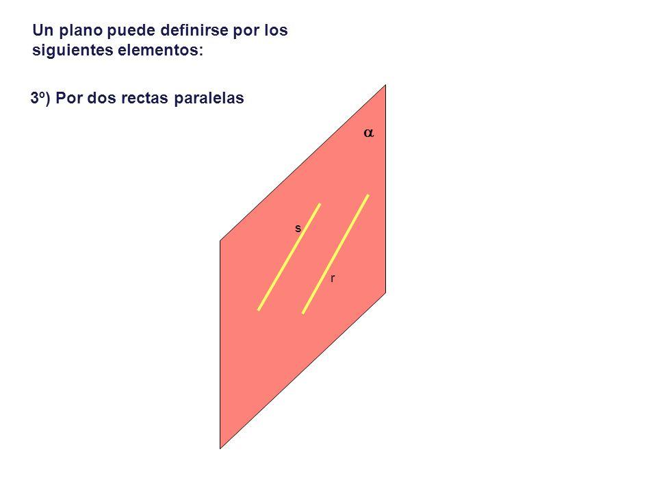 Un plano puede definirse por los siguientes elementos: 4º) Por un punto y una recta que no se pertenecen.