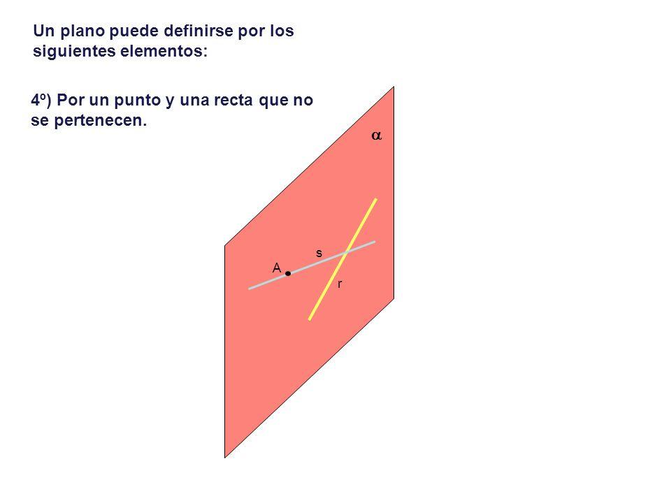 Un plano puede definirse por los siguientes elementos: 4º) Por un punto y una recta que no se pertenecen. r A s
