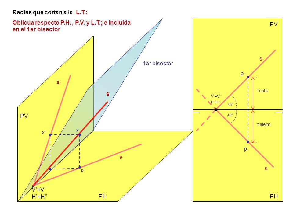 PV PH PV s s s s V=V H=H V=V H=H Rectas que cortan a la L.T.: Oblicua respecto P.H., P.V. y L.T.; e incluida en el 1er bisector s 1er bisector P p p p