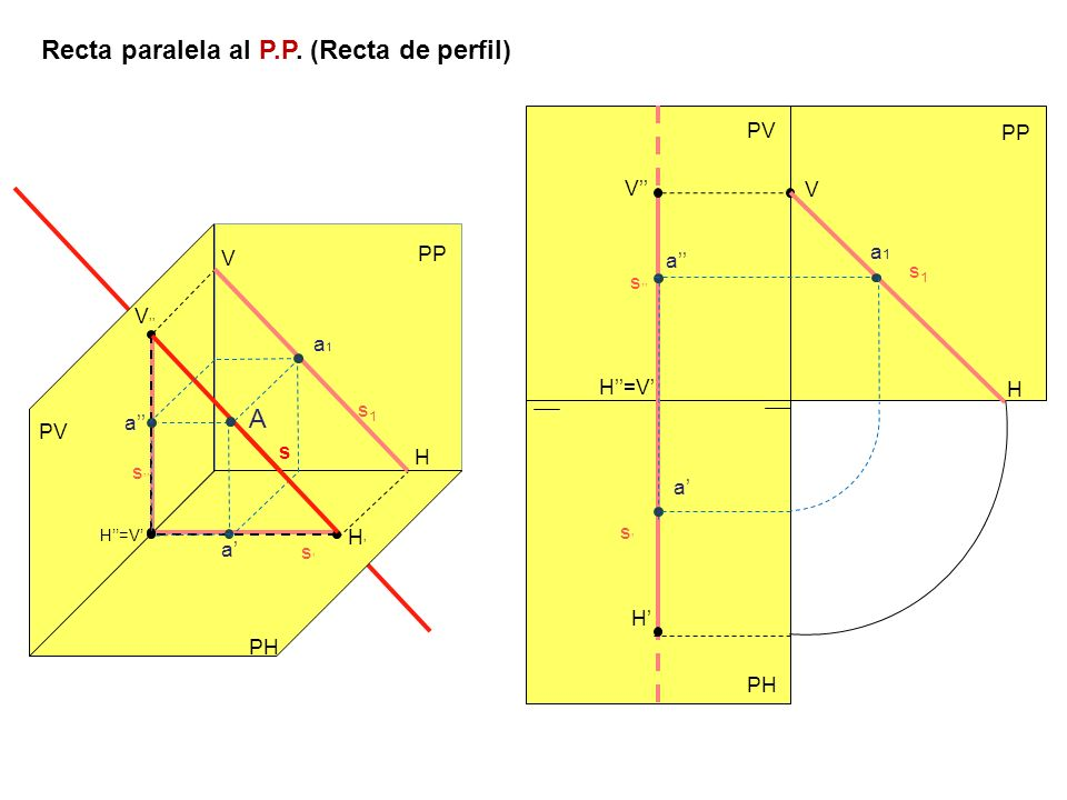 Recta paralela al P.P. (Recta de perfil) PH PV s s V H PH H s V s s PP H=V V H s1s1 s1s1 V H PP A a a a1a1 a a a1a1