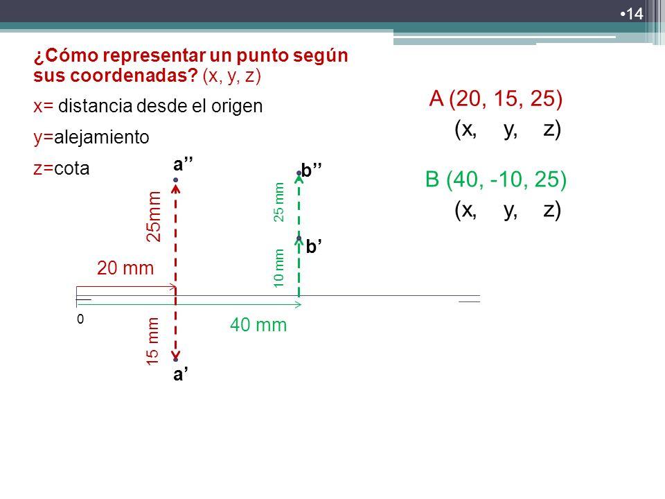 14 ¿Cómo representar un punto según sus coordenadas? ¿Cómo representar un punto según sus coordenadas? (x, y, z) x= distancia desde el origen y=alejam