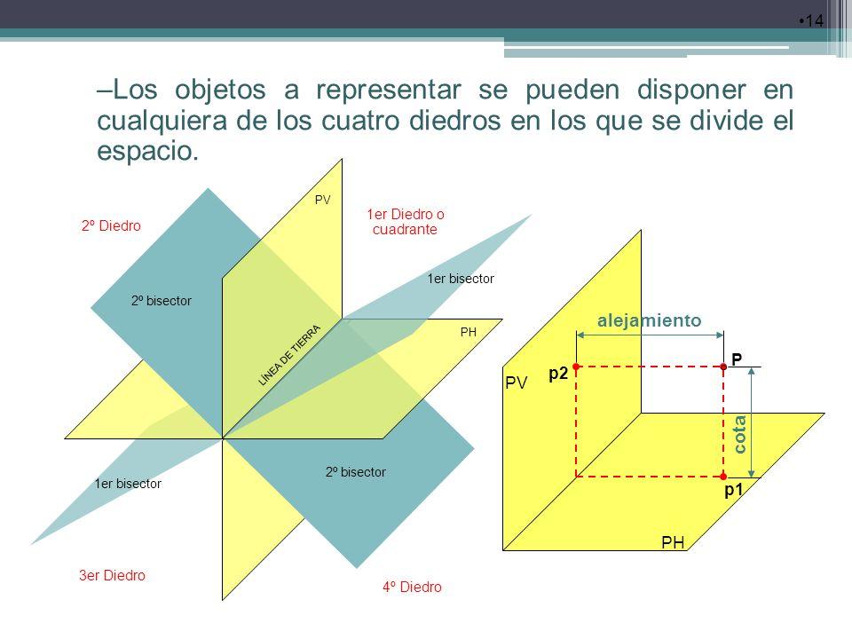 14 –Los objetos a representar se pueden disponer en cualquiera de los cuatro diedros en los que se divide el espacio. PV PH P alejamiento p2 p1 cota P