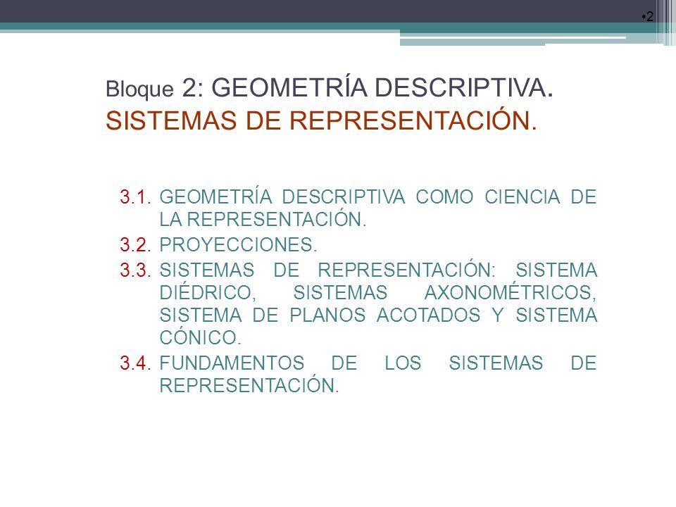Bloque 2: GEOMETRÍA DESCRIPTIVA. SISTEMAS DE REPRESENTACIÓN. 2 3.1.GEOMETRÍA DESCRIPTIVA COMO CIENCIA DE LA REPRESENTACIÓN. 3.2.PROYECCIONES. 3.3.SIST