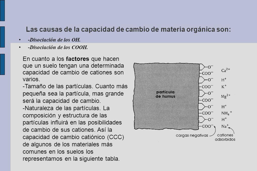Las causas de la capacidad de cambio de materia orgánica son: -Disociación de los OH. -Disociación de los COOH. En cuanto a los factores que hacen que