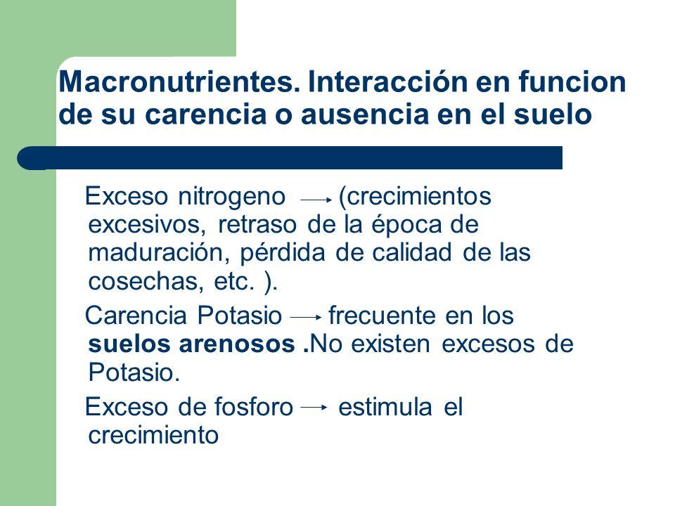 Macronutrientes. Interacción en funcion de su carencia o ausencia en el suelo Exceso nitrogeno (crecimientos excesivos, retraso de la época de madurac