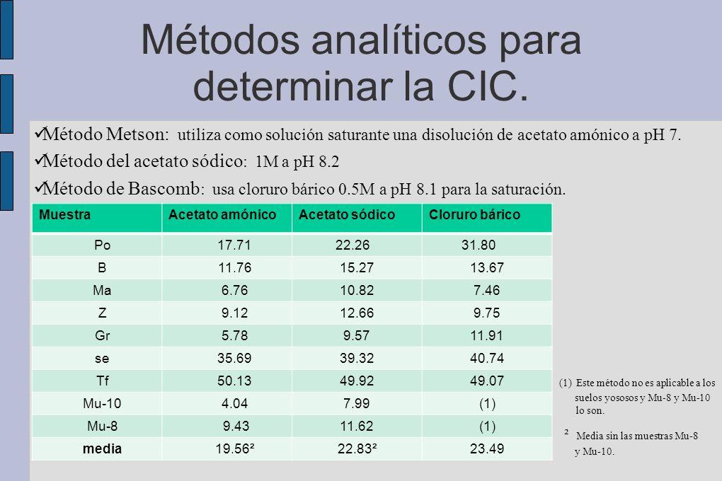 Métodos analíticos para determinar la CIC. Método Metson: utiliza como solución saturante una disolución de acetato amónico a pH 7. Método del acetato