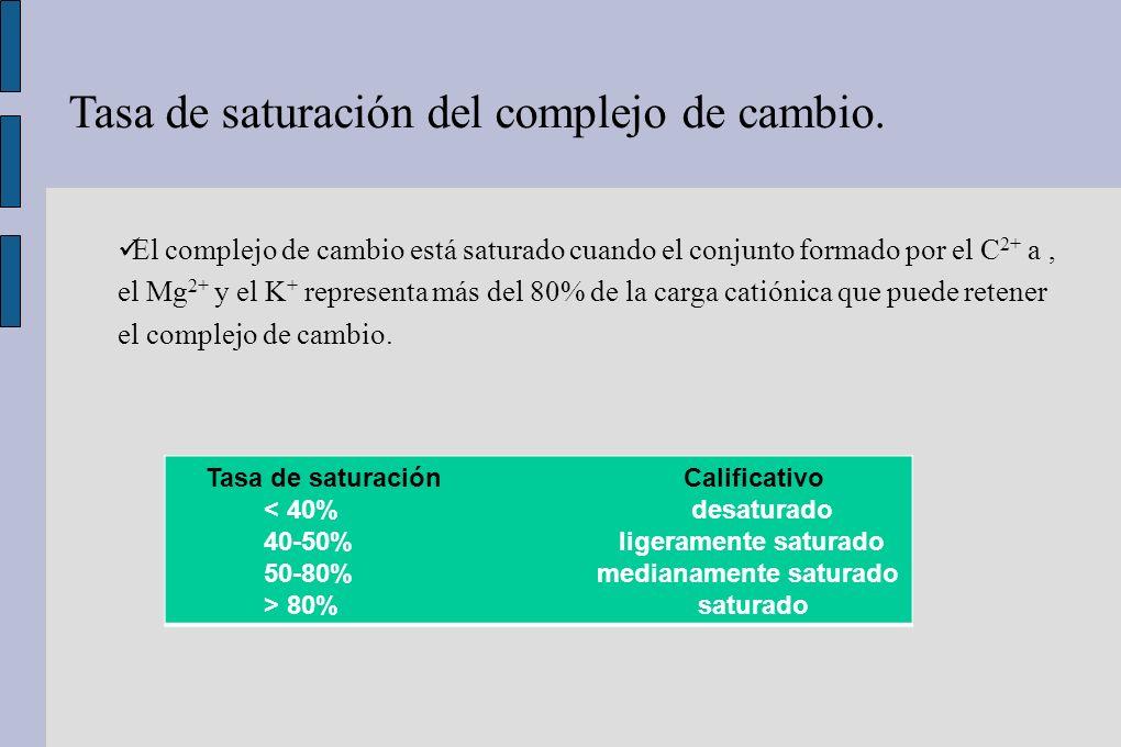 Tasa de saturación del complejo de cambio. Tasa de saturación Calificativo < 40% desaturado 40-50% ligeramente saturado 50-80% medianamente saturado >