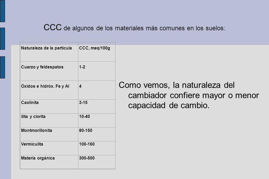 CCC de algunos de los materiales más comunes en los suelos: Naturaleza de la partícula CCC, meq/100g Cuarzo y feldespatos 1-2 Óxidos e hidróx. Fe y Al