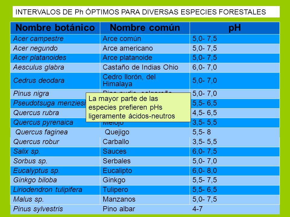 Nombre botánicoNombre comúnpH Acer campestreArce común5,0- 7,5 Acer negundoArce americano5,0- 7,5 Acer platanoidesArce platanoide5,0- 7,5 Aesculus gla