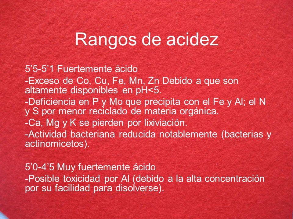 Rangos de acidez 55-51 Fuertemente ácido -Exceso de Co, Cu, Fe, Mn, Zn Debido a que son altamente disponibles en pH<5. -Deficiencia en P y Mo que prec