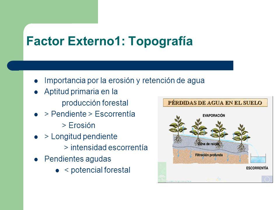 Factor externo 2: Clima; La lluvia El tipo de clima de la zona; humedad, temperaturas, precipitaciones Lluvia: Influye directamente sobre la erosión Intensidad, duración y frecuencia de la lluvia---- escorrentía El régimen anual de lluvias va a determinar las especies adaptadas