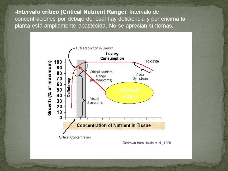-Intervalo crítico (Critical Nutrient Range): Intervalo de concentraciones por debajo del cual hay deficiencia y por encima la planta está ampliamente