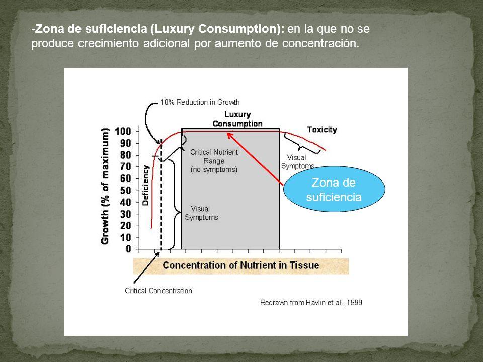 -Zona de suficiencia (Luxury Consumption): en la que no se produce crecimiento adicional por aumento de concentración. Zona de suficiencia