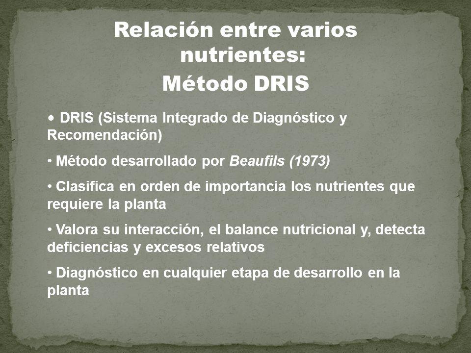 Relación entre varios nutrientes: Método DRIS DRIS (Sistema Integrado de Diagnóstico y Recomendación) Método desarrollado por Beaufils (1973) Clasific
