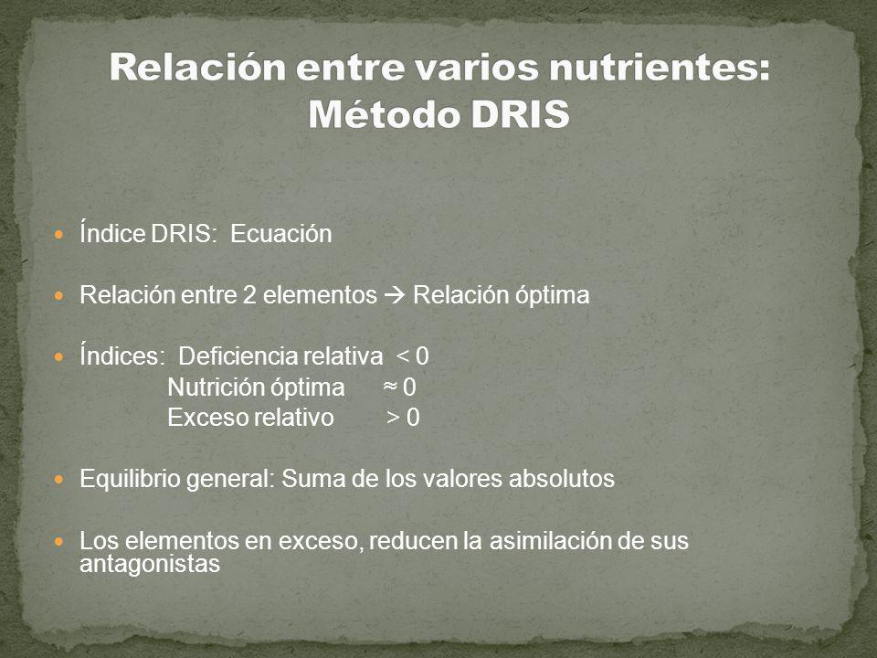 Índice DRIS: Ecuación Relación entre 2 elementos Relación óptima Índices: Deficiencia relativa < 0 Nutrición óptima 0 Exceso relativo > 0 Equilibrio g