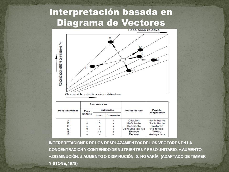 INTERPRETACIONES DE LOS DESPLAZAMIENTOS DE LOS VECTORES EN LA CONCENTRACIÓN Y CONTENIDO DE NUTRIENTES Y PESO UNITARIO. +:AUMENTO. :DISMINUCIÓN. ±:AUME