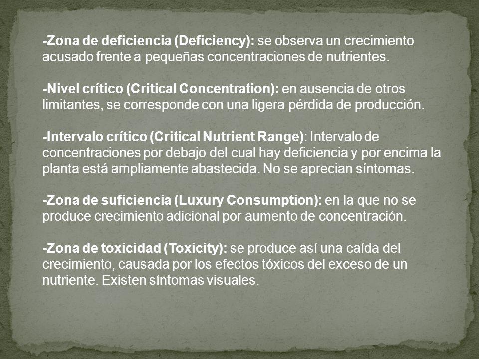 -Zona de deficiencia (Deficiency): se observa un crecimiento acusado frente a pequeñas concentraciones de nutrientes. -Nivel crítico (Critical Concent