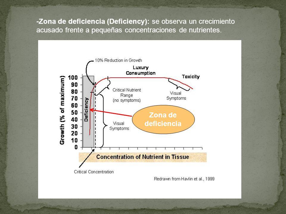 -Zona de deficiencia (Deficiency): se observa un crecimiento acusado frente a pequeñas concentraciones de nutrientes. Zona de deficiencia