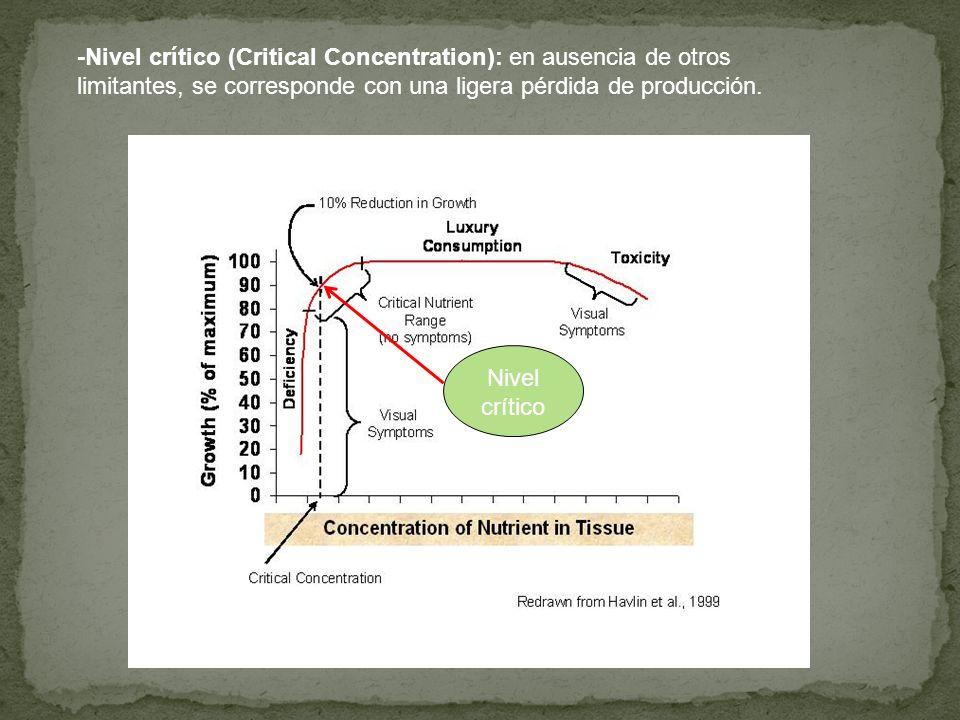 -Intervalo crítico (Critical Nutrient Range): Intervalo de concentraciones por debajo del cual hay deficiencia y por encima la planta está ampliamente abastecida.