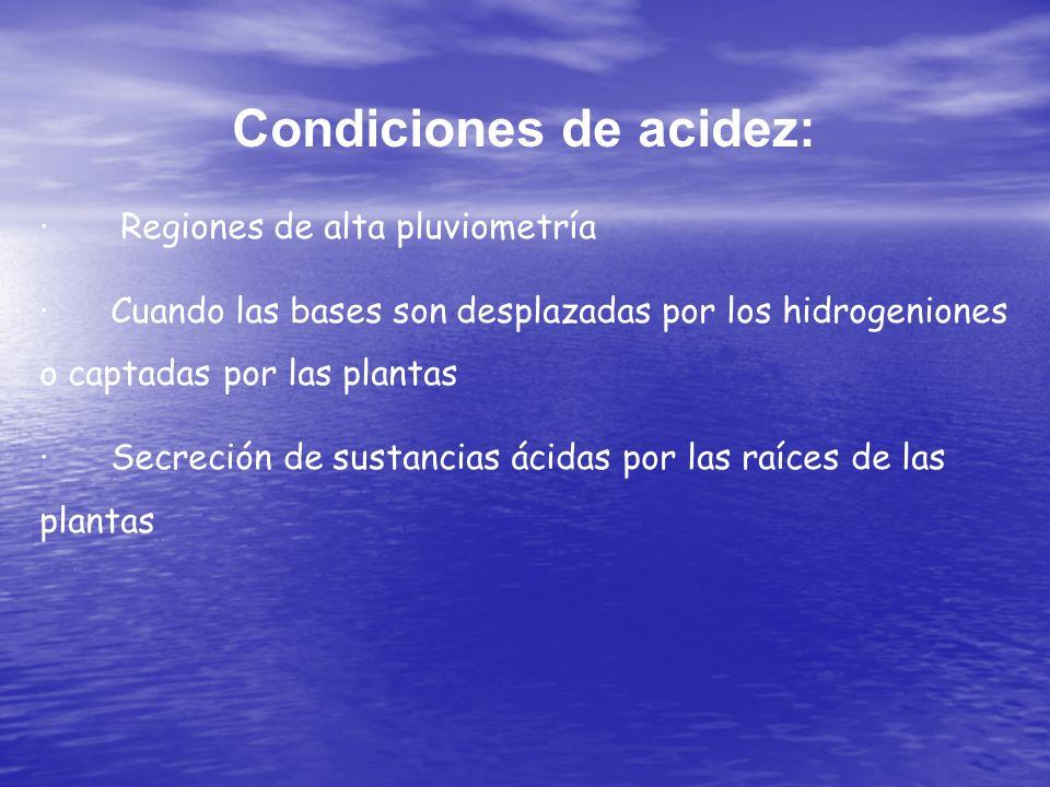 Condiciones de acidez: · Regiones de alta pluviometría · Cuando las bases son desplazadas por los hidrogeniones o captadas por las plantas · Secreción