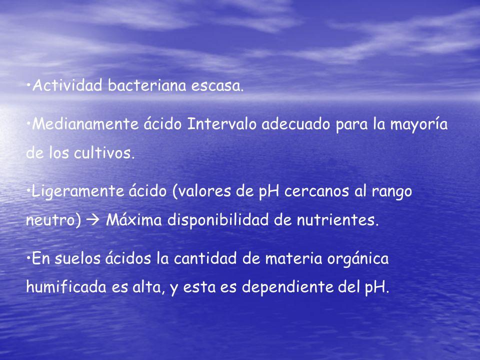 Actividad bacteriana escasa. Medianamente ácido Intervalo adecuado para la mayoría de los cultivos. Ligeramente ácido (valores de pH cercanos al rango