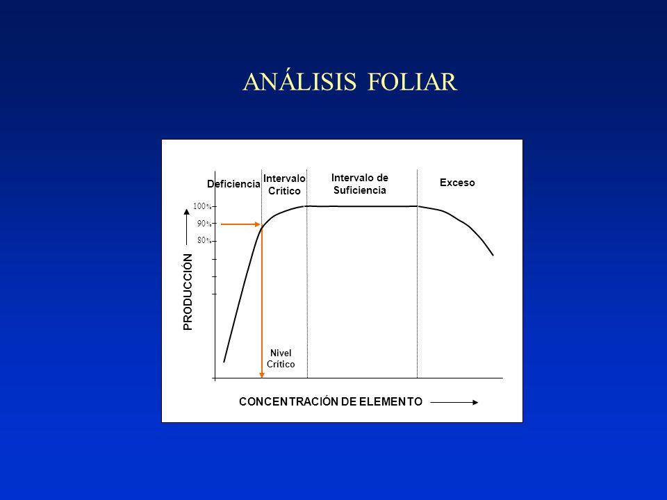 DATOS DE REFERENCIA Nivel crítico Intervalo crítico Relaciones – Relaciones (K/Mg) – DRIS Diagramas de vectores