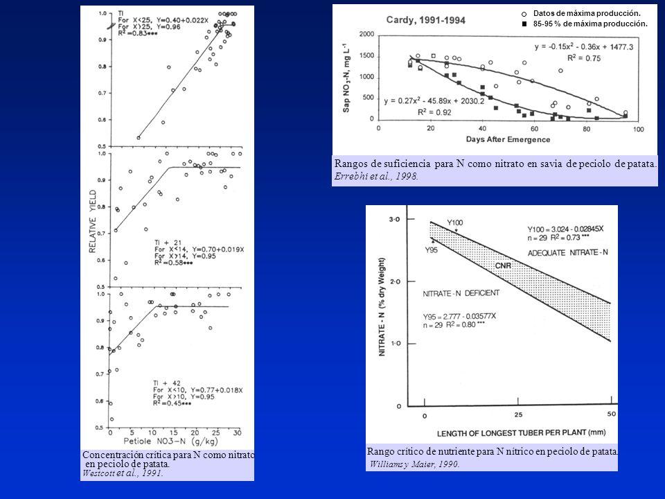 Rango crítico de nutriente para N nítrico en peciolo de patata. Williams y Maier, 1990. Rangos de suficiencia para N como nitrato en savia de peciolo