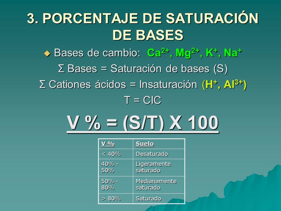 3. PORCENTAJE DE SATURACIÓN DE BASES Bases de cambio: Ca 2+, Mg 2+, K +, Na + Bases de cambio: Ca 2+, Mg 2+, K +, Na + Σ Bases = Saturación de bases (